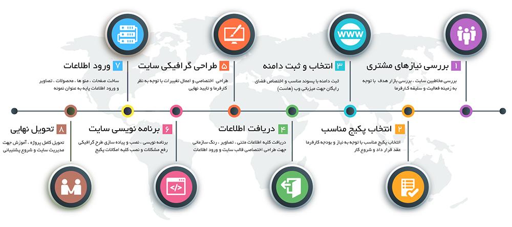 datacss - طراحی سایت فروش فایل در تبریز