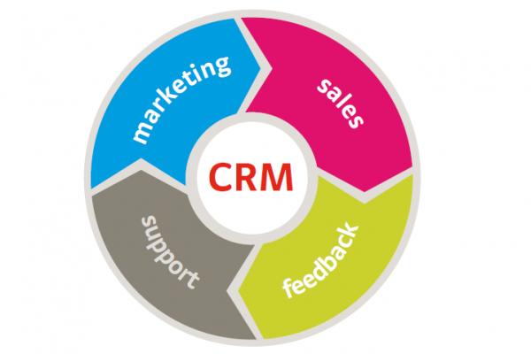 CRM 600x400 - هدف CRM چیست؟