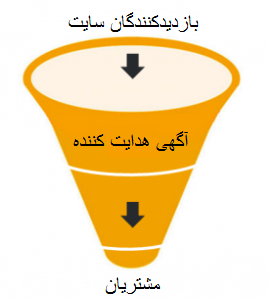 sales-funnel-269x300