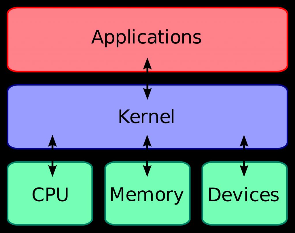 سیستم عامل چیست؟