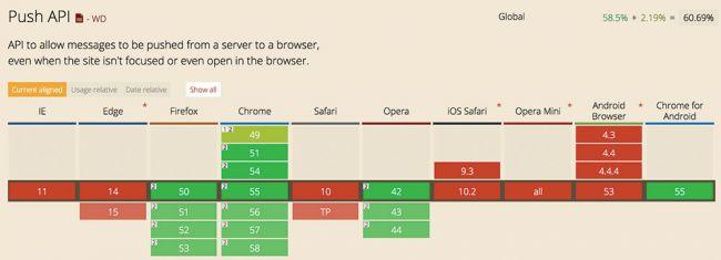 ۱۵ API وب که هرگز از آن خبر نداشتید(بخش دوم )