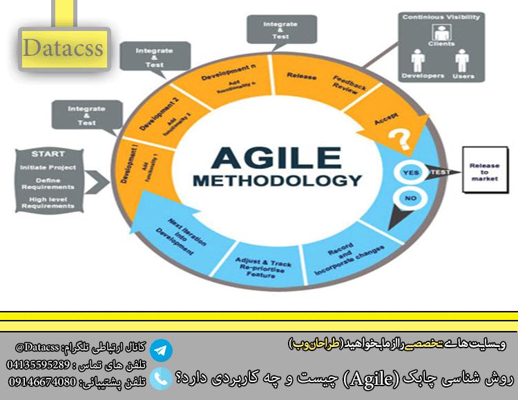 datacss 2 Recovered.pngpoj - روش شناسی چابک (Agile) چیست و چه کاربردی دارد؟