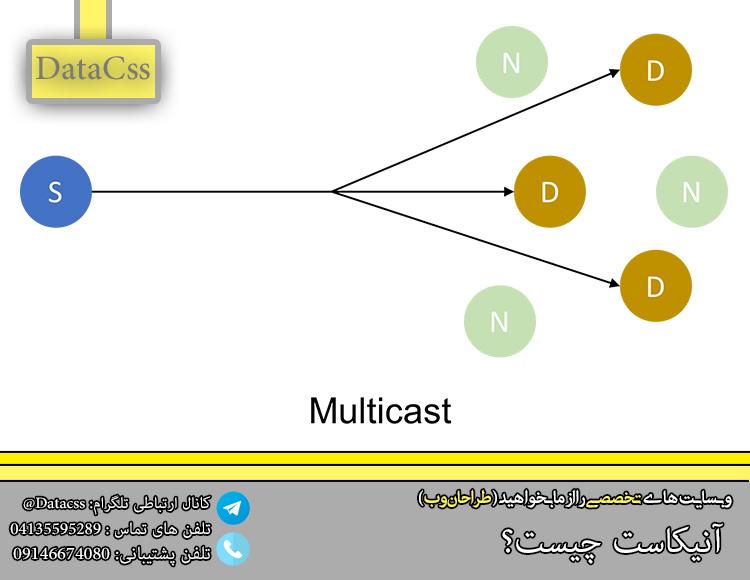 .jpg - Anycast چیست و چه کاربردی دارد ؟!!