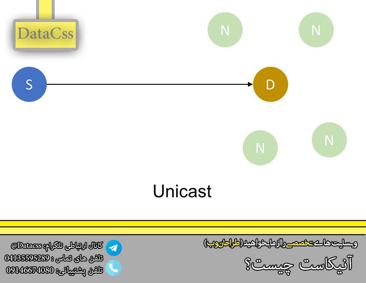 datacss 2.jpgبس - Anycast چیست و چه کاربردی دارد ؟!!