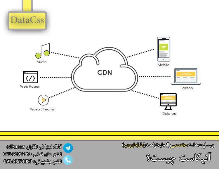 datacss 2.jpgی - Anycast چیست و چه کاربردی دارد ؟!!