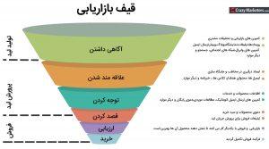 marketing funnel diagram 300x167 - marketing-funnel-diagram